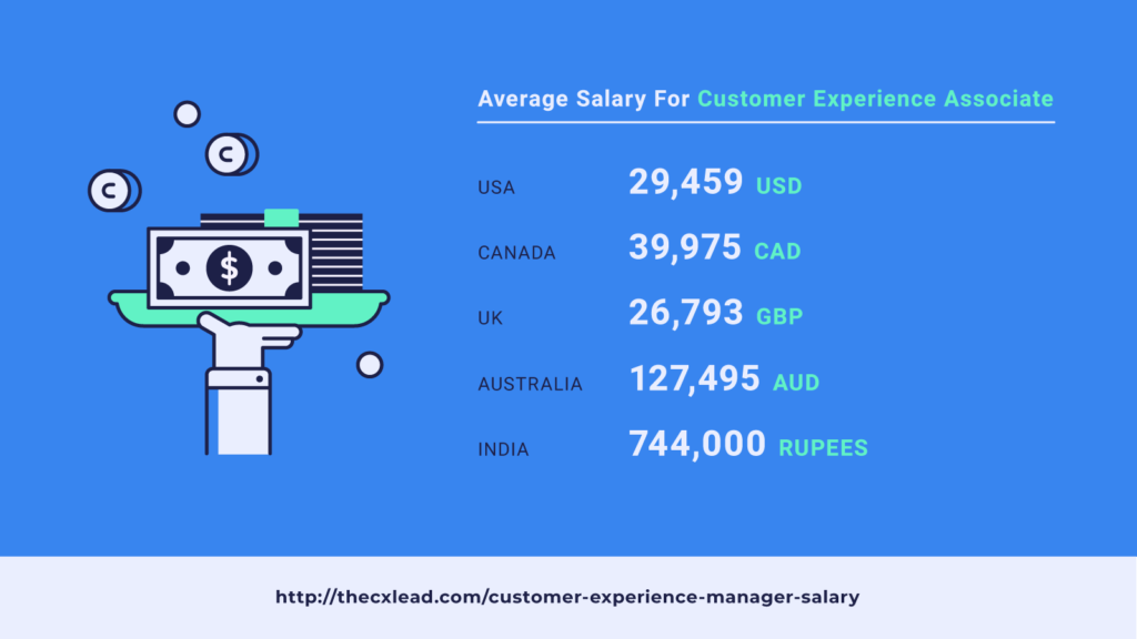 average salary customer experience associate screenshot
