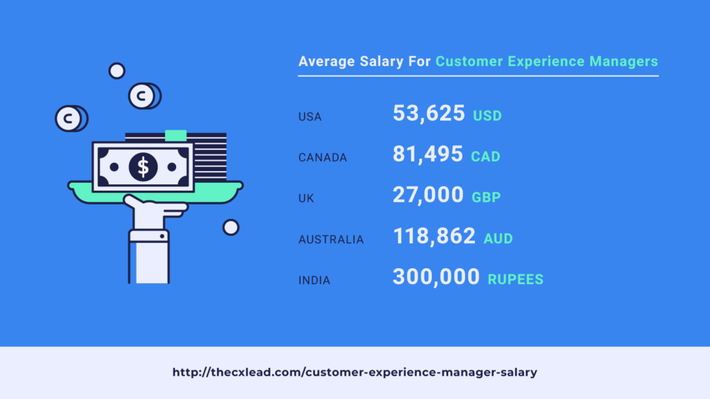 average salary customer experience manager screenshot