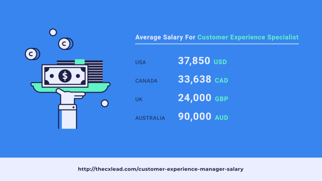 average salary customer experience specialist screenshot
