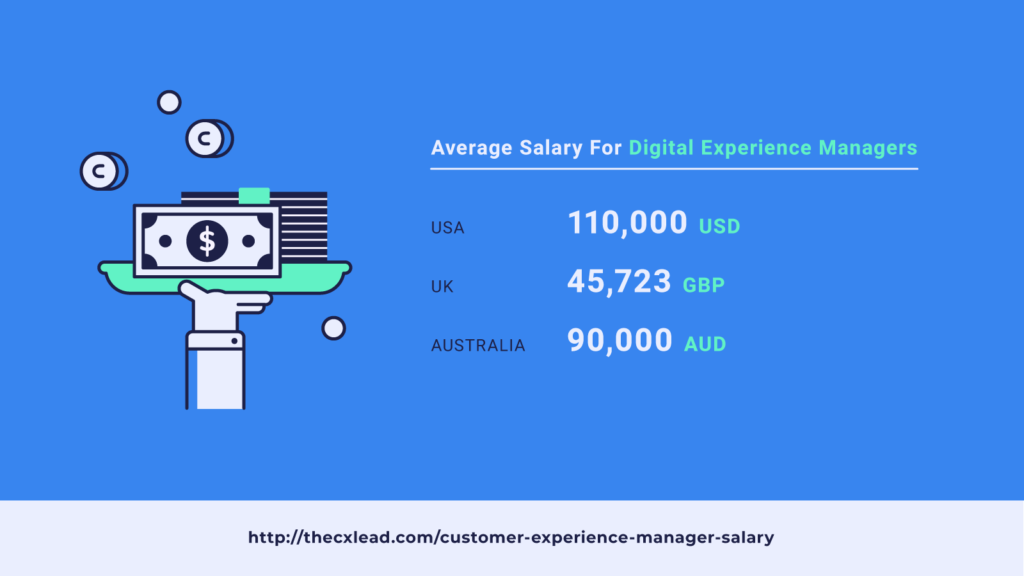 average salary digital experience manager screenshot