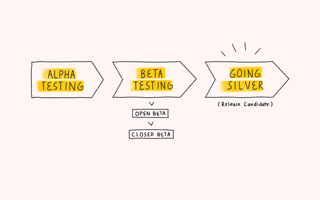 Graphic Of 3 Stages Of Testing Conducted