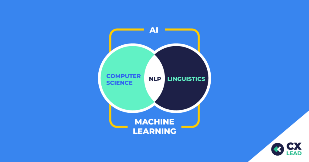 venn diagram showing natural language processing in the space between computer science and linguistics