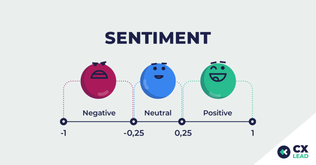 sentiment scale with negative, neutral, and positive scoring