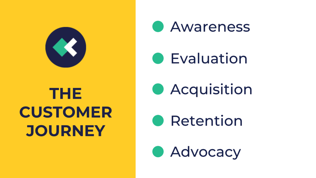 5 steps of the customer journey Graphics